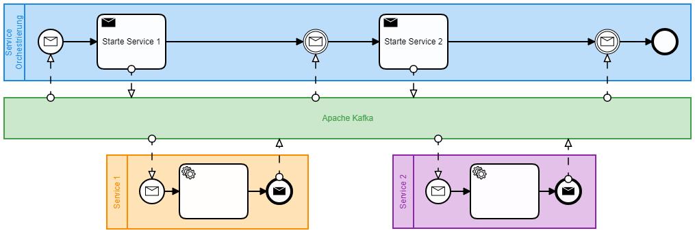 Microservices fachlich steuern mit Camunda und Zeebe - SyroCon